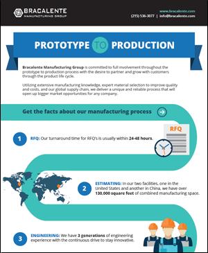 Prototype_to_Production